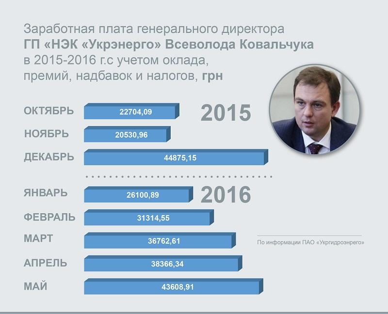 зарплата_Укрэнерго