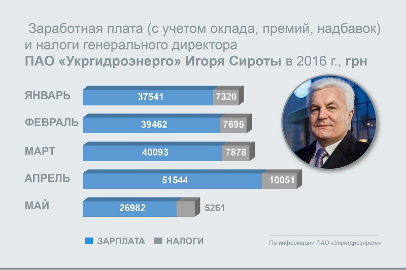зарплата_Укргидроэнерго
