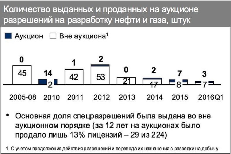 Добыча_газа_в_Украине_2