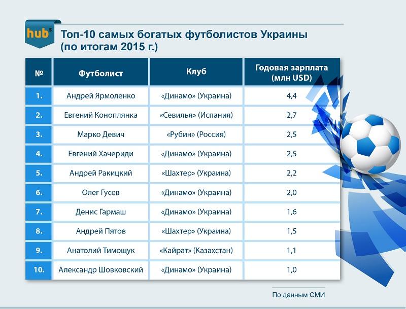 Топ-10 самых богатых украинских футболистов