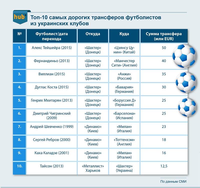 Топ-10 самых дорогих трансферов футболистов из украинских клубов