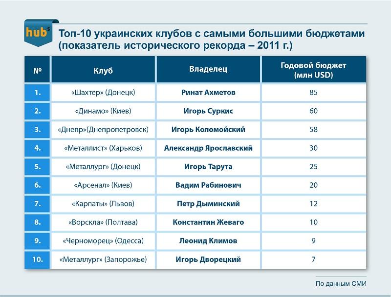 Топ-10 украинских клубов с самыми большими бюджетами