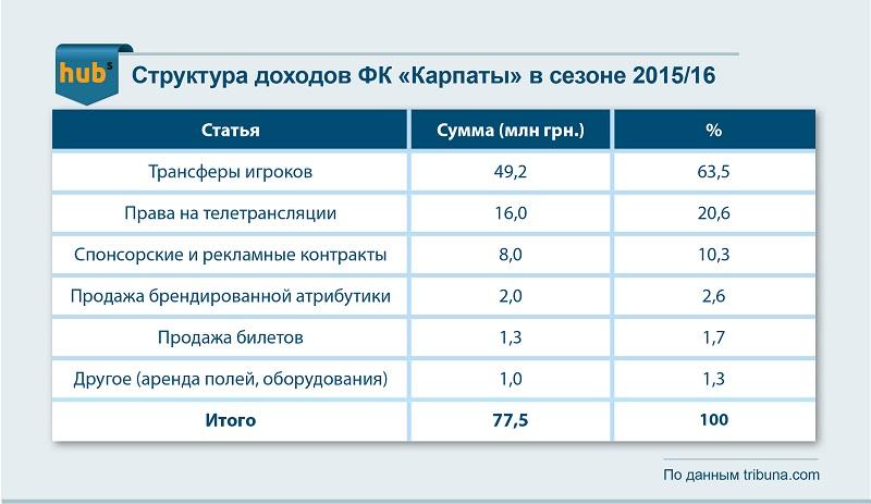 Структура доходов ФК «Карпаты» в сезоне 2015/16