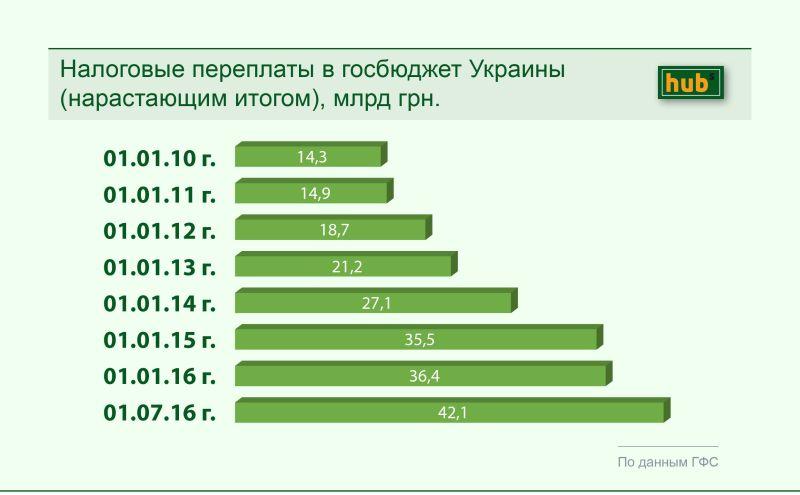 Налоговые переплаты в госбюджет Украины (нарастающим итогом), млрд грн.
