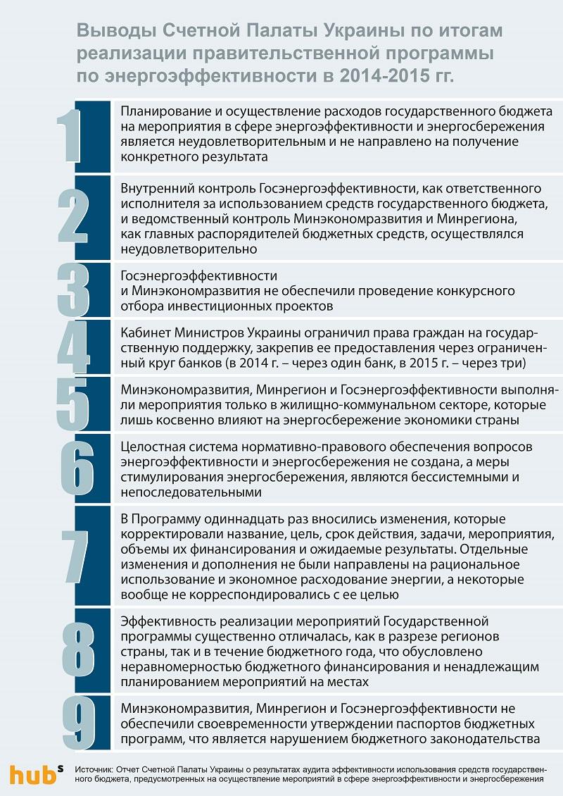 теплые_кредиты