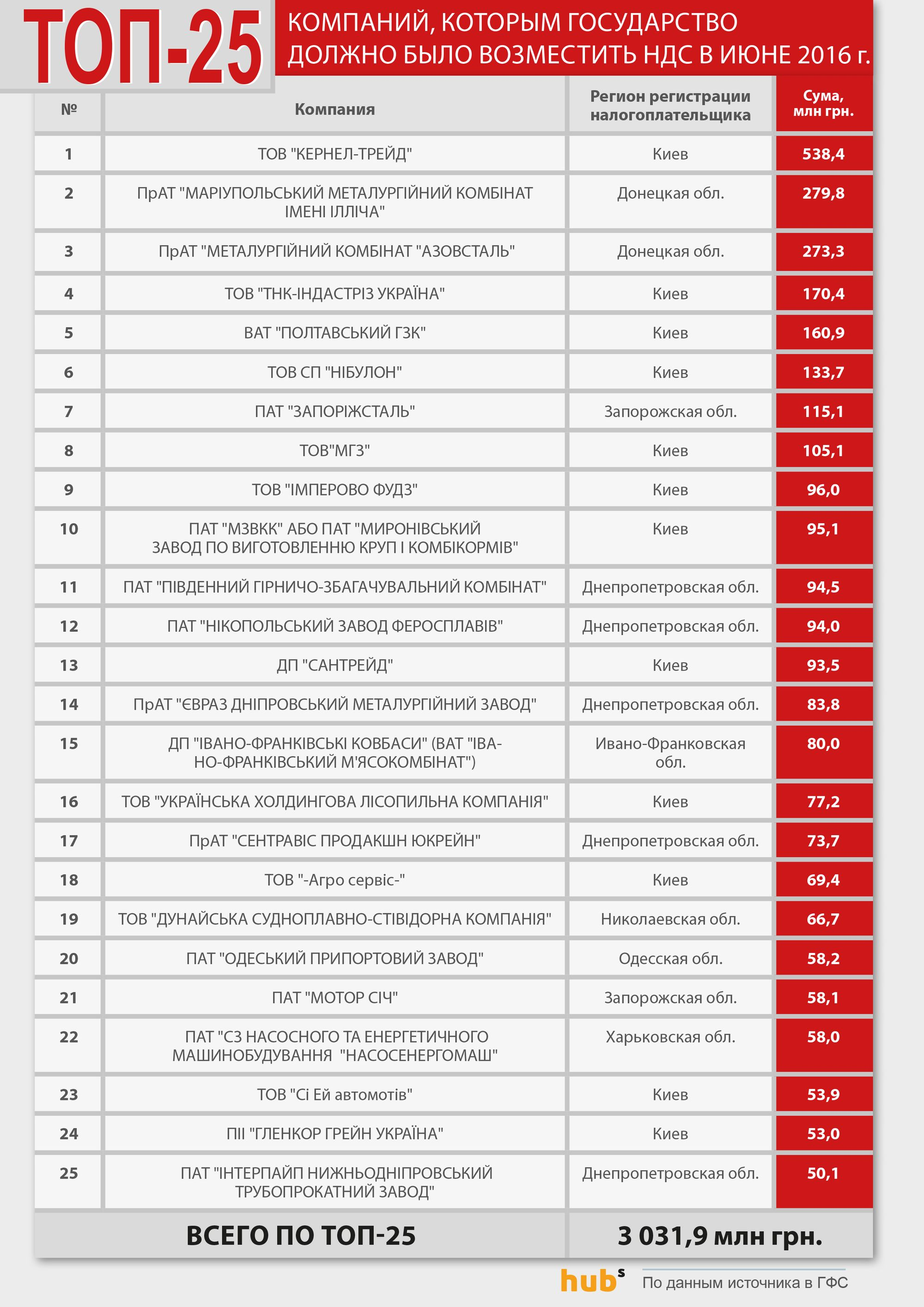 ТОП-25 компаний, которым государство должно было возместить НДС в июне 2016 г.