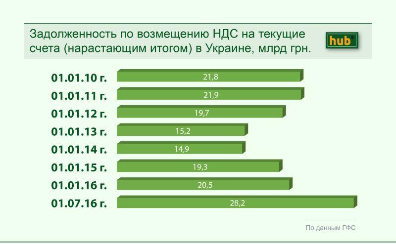 Задолженность по возмещению НДС на текущие счета (нарастающим итогом) в Украине, млрд грн.