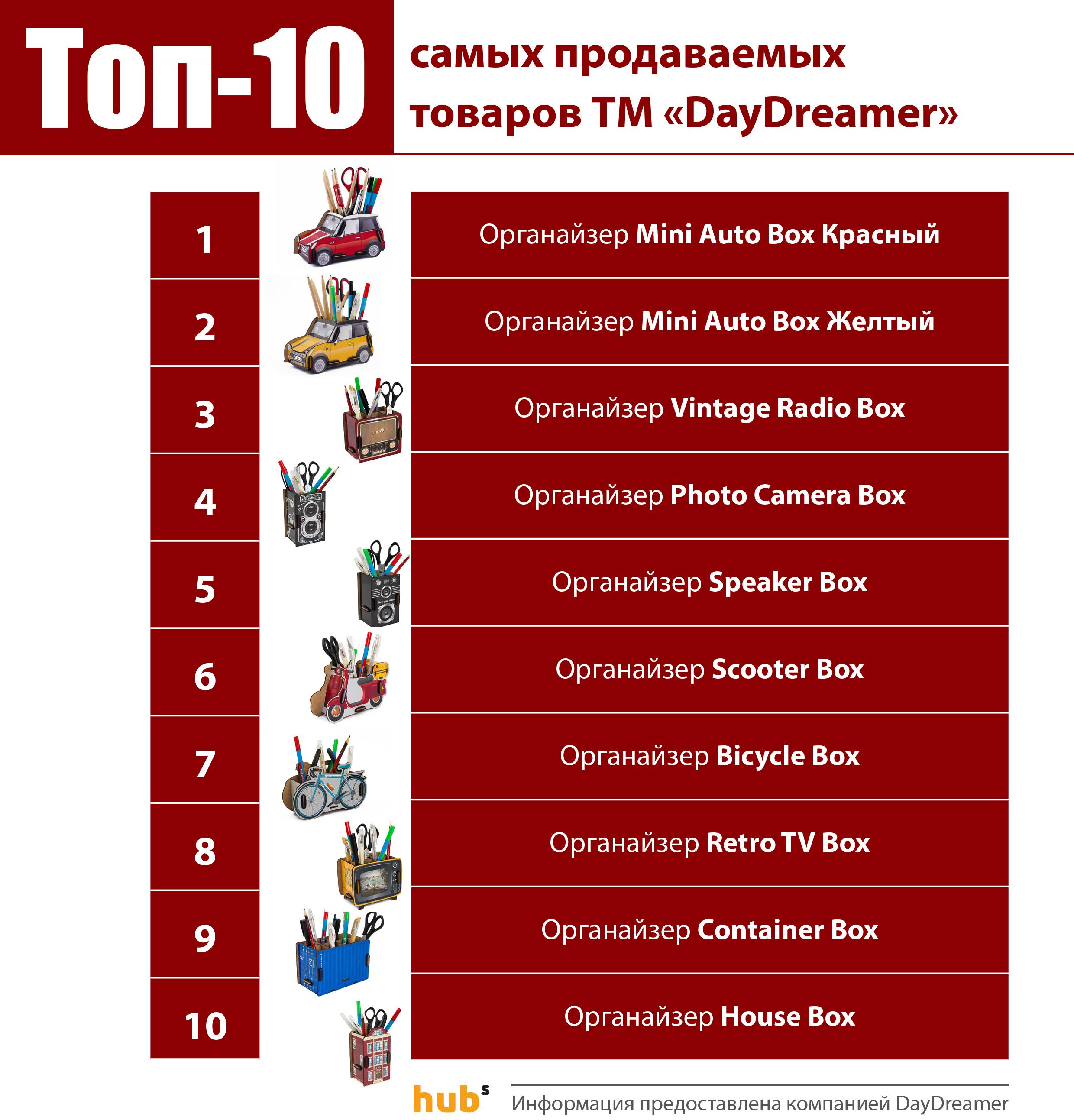 Unlimit Ukraine, Европейская Бизнес Ассоциация, продажи DayDreamer