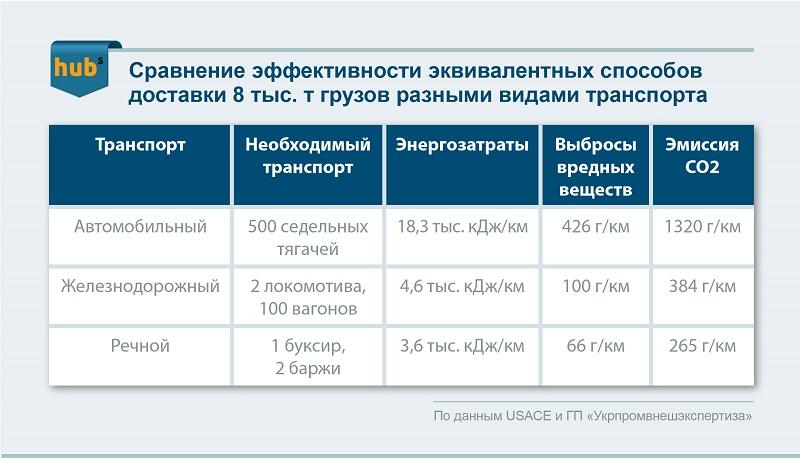 эффективность доставки 8 т грузов