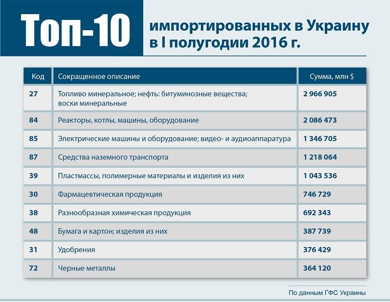 Импорт I полугодие 2016 г.