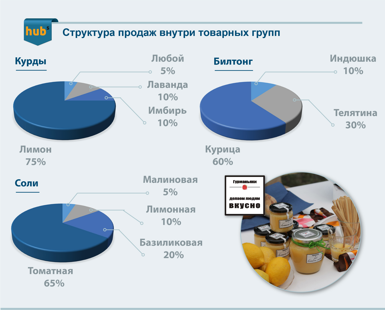 Гурманьяки, кулинария, структура продаж, ассортимент