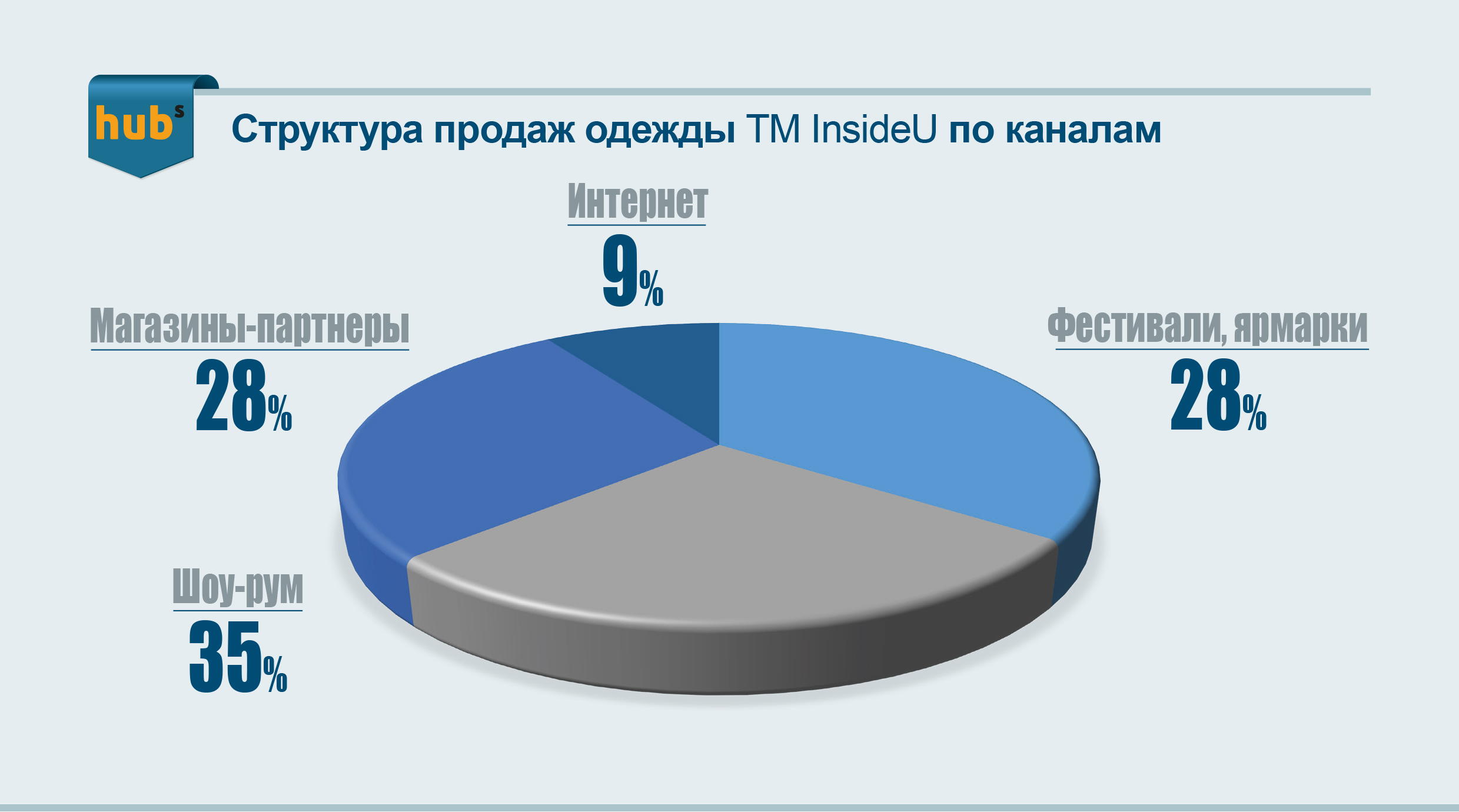 продажа одежды по каналам, МСБ, Unlimit Ukraine