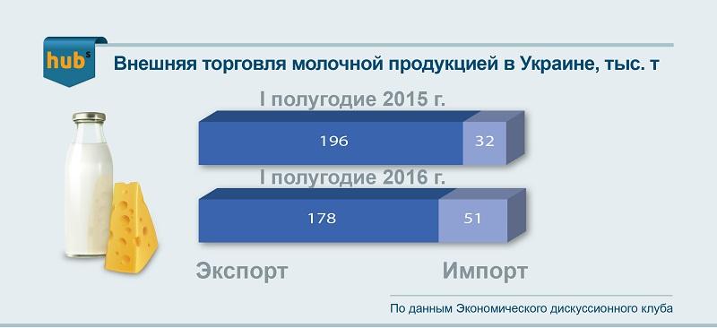 экспорт-импорт сыра 2016