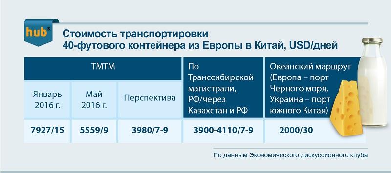 сыр_шелковый_путь_стоимость_логистики