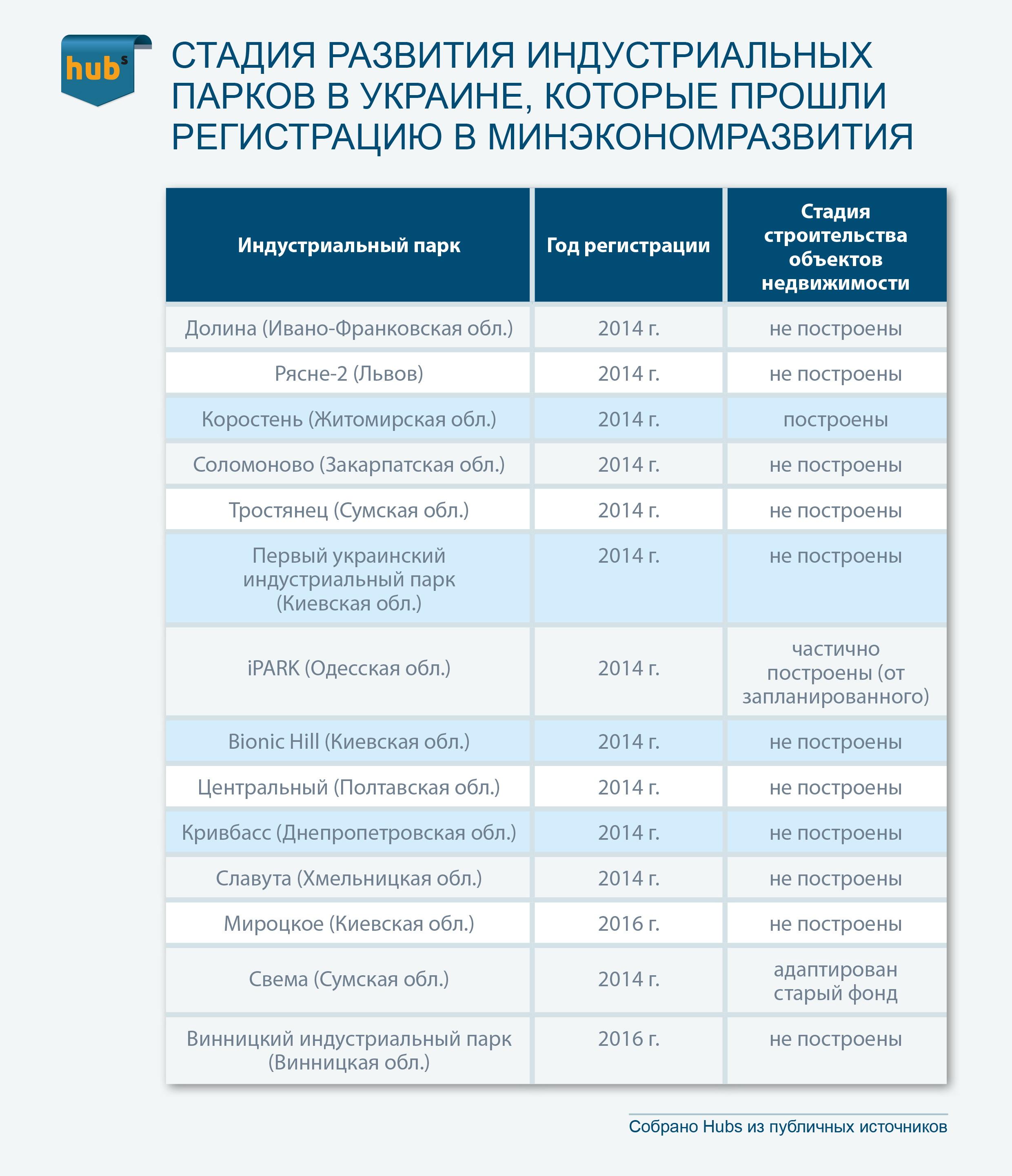 Индустриальные парки в Украине