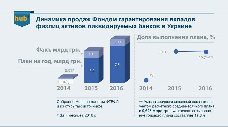 продажа_активов_ФГВФЛ