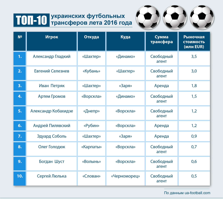3_Футбол