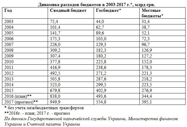 Бюджет-2017_32
