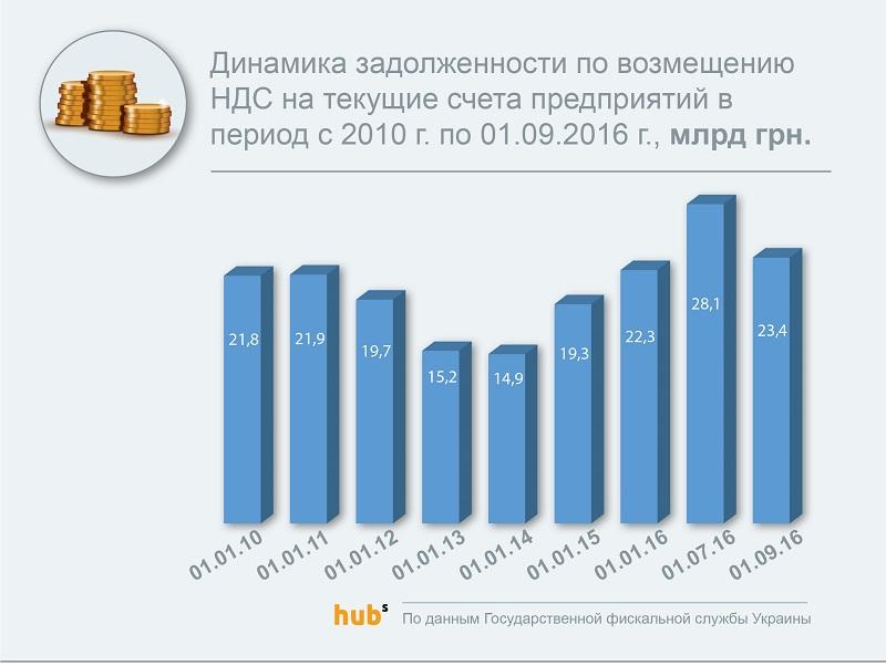 налоги 2016