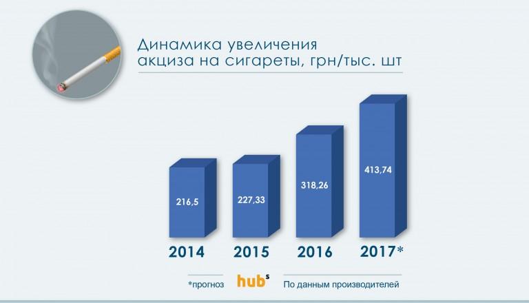 Ставка акциза рф 2017 Нам никак