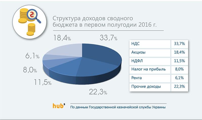 доходы бюджет 2016