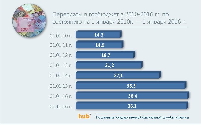 Доходы госбюджета за 10 месяцев 2016