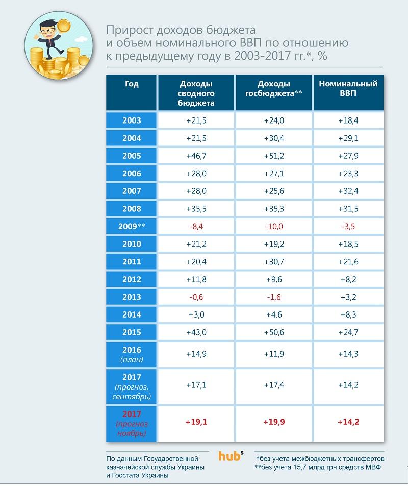 прирост доходов бюджет-2017
