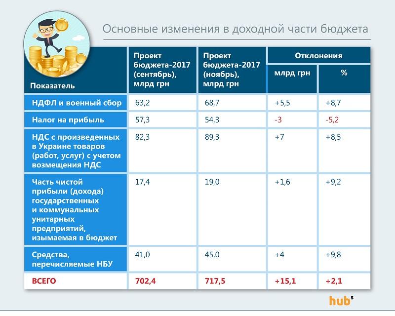 Изменения доходной части бюджет-2017