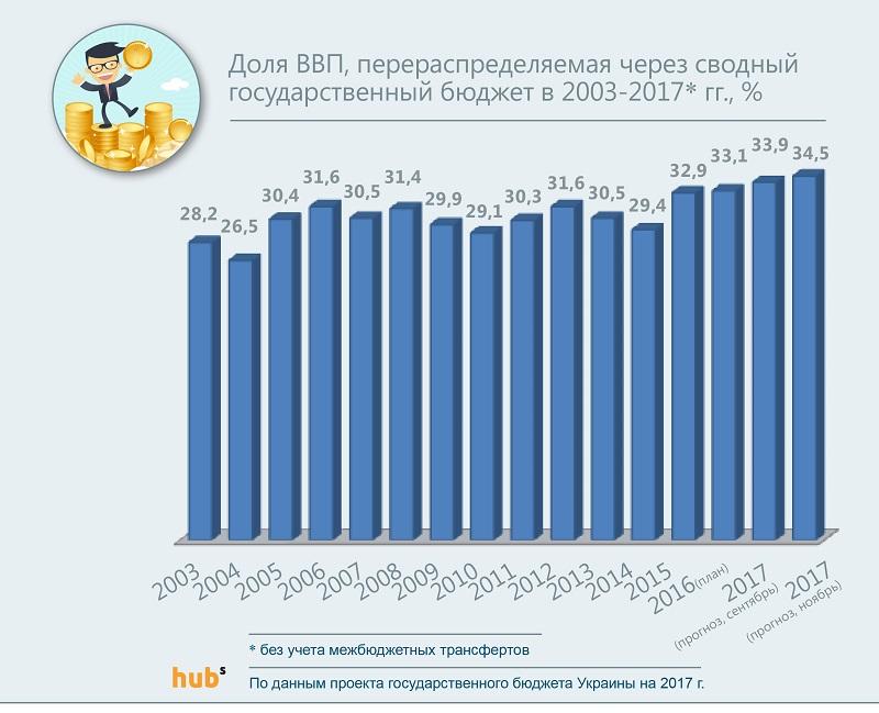 Доля ВВП, перераспределяемая через сводный государственный бюджет в 2003-2017 гг