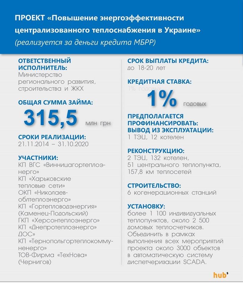 теплогенрация кредит МБРР