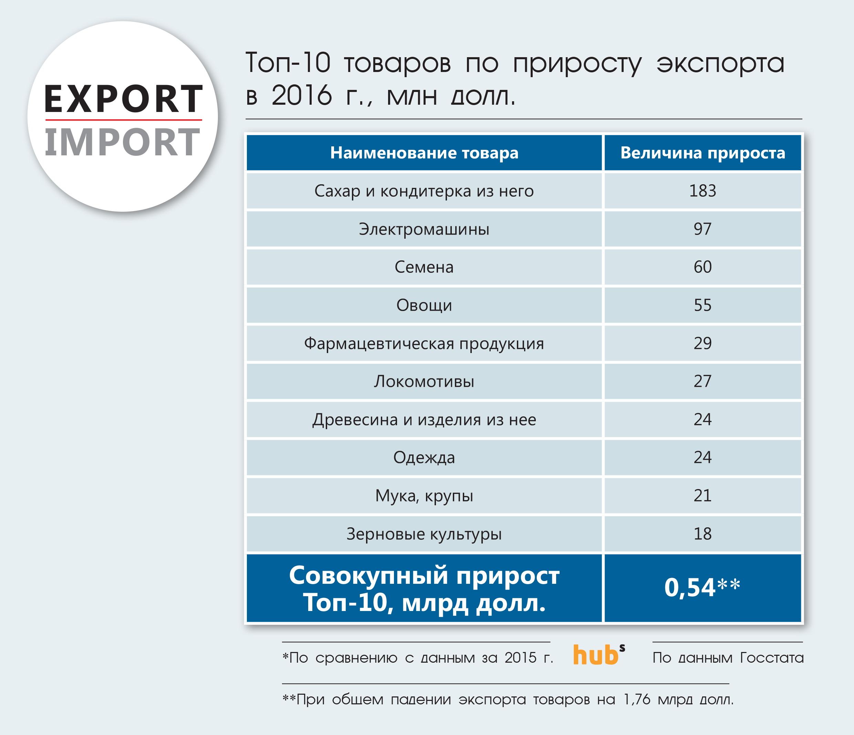 Топ-10 товаров по приросту экспорта в 2016 г