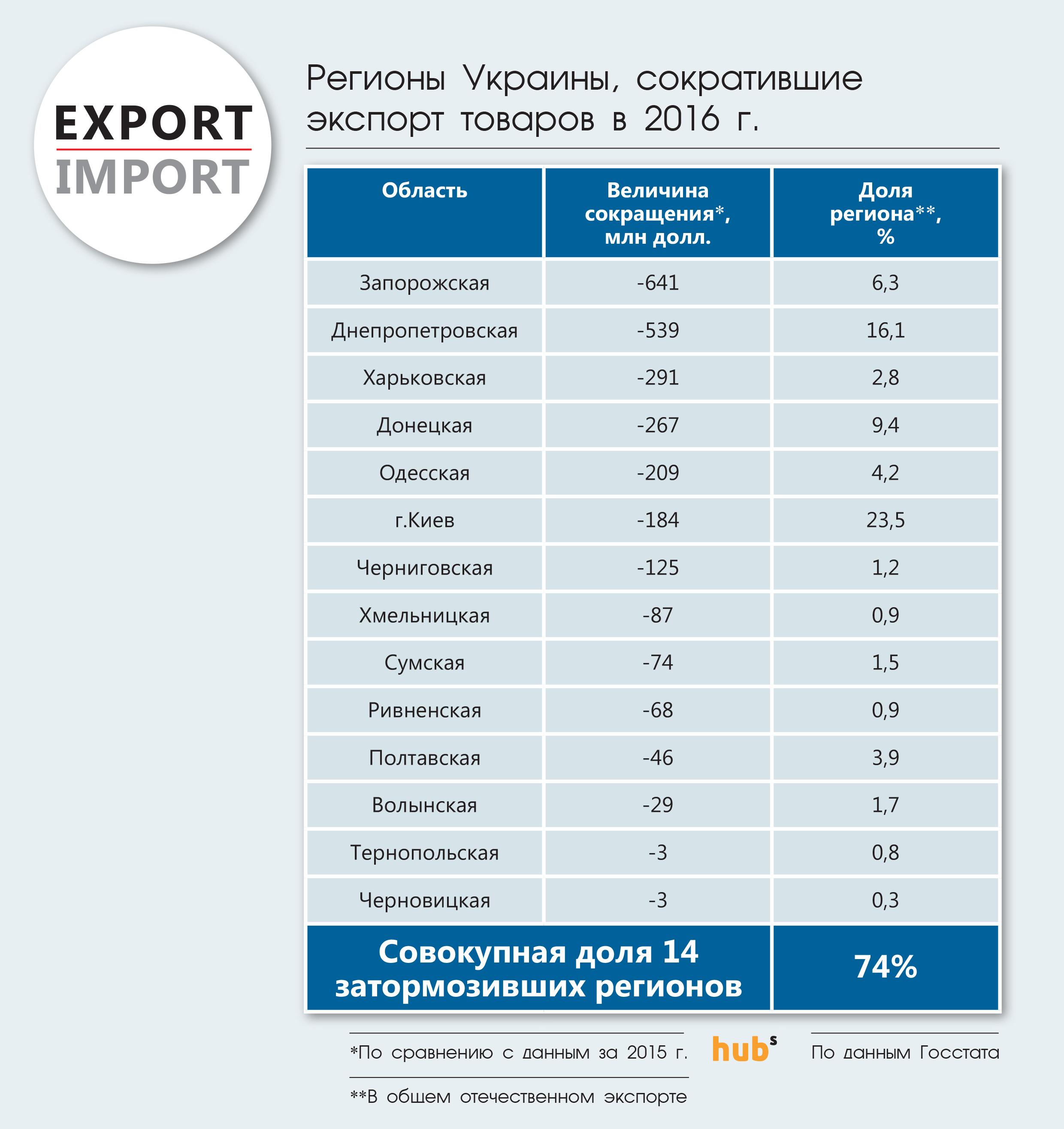 Регионы Украины, сократившие экспорт товаров в 2016 г.