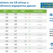 Украина - на 44 месте в мировом рейтинге открытости данных
