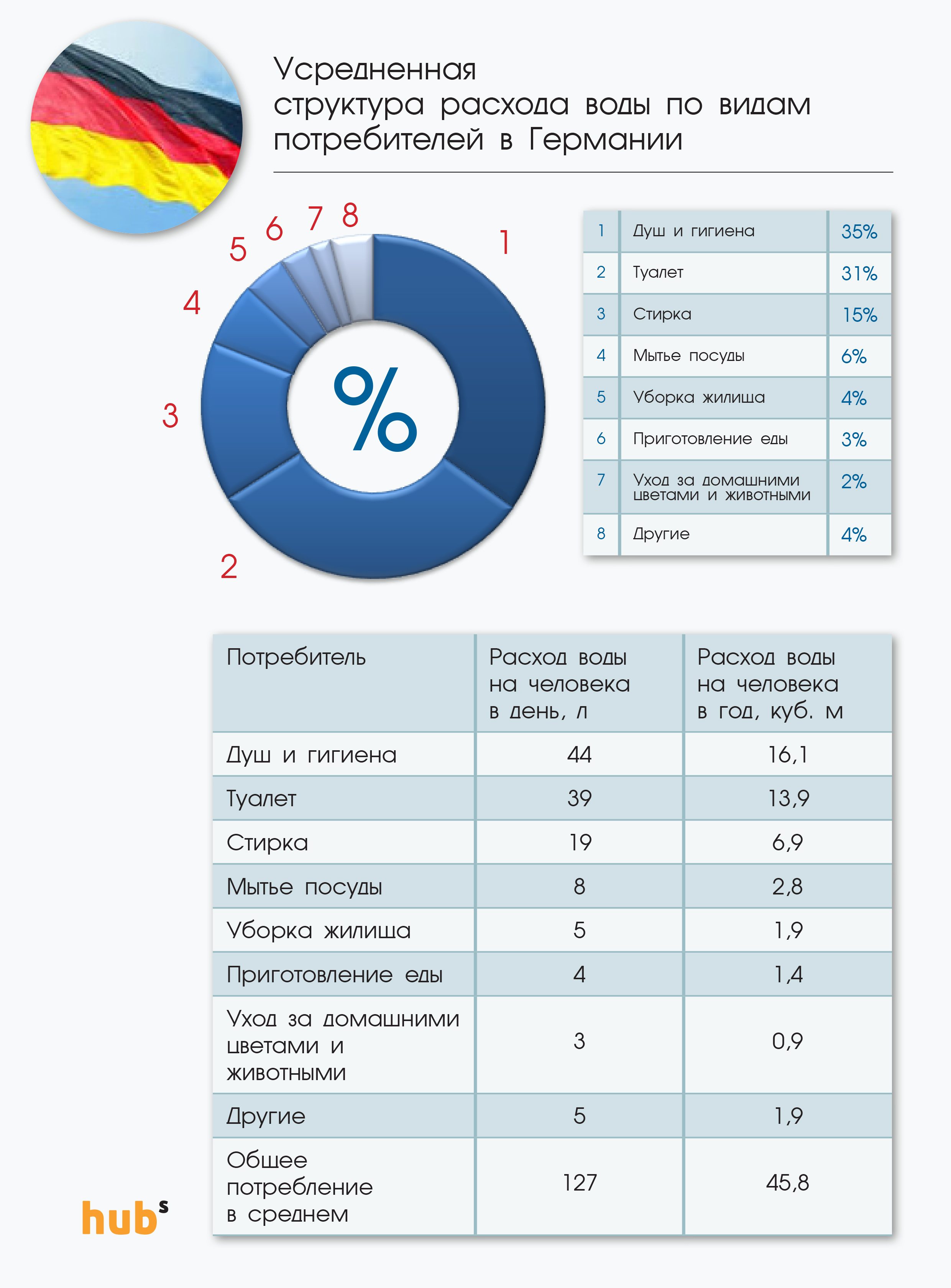 Сколько украинцы потребляют воды