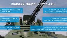 Укроборонпром передал Нацгвардии новую партию БТР-3ДА