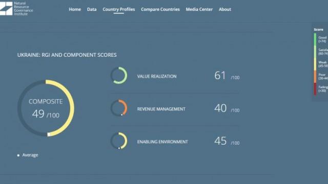 Украина получила 49 баллов из 100 в рейтинге Управления ресурсами