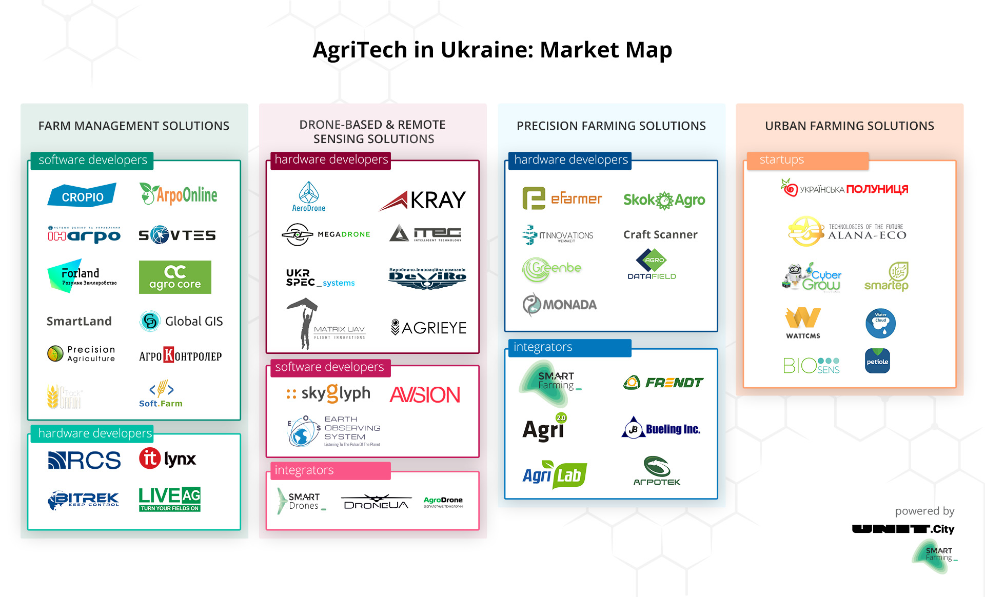 agritech_ua_map