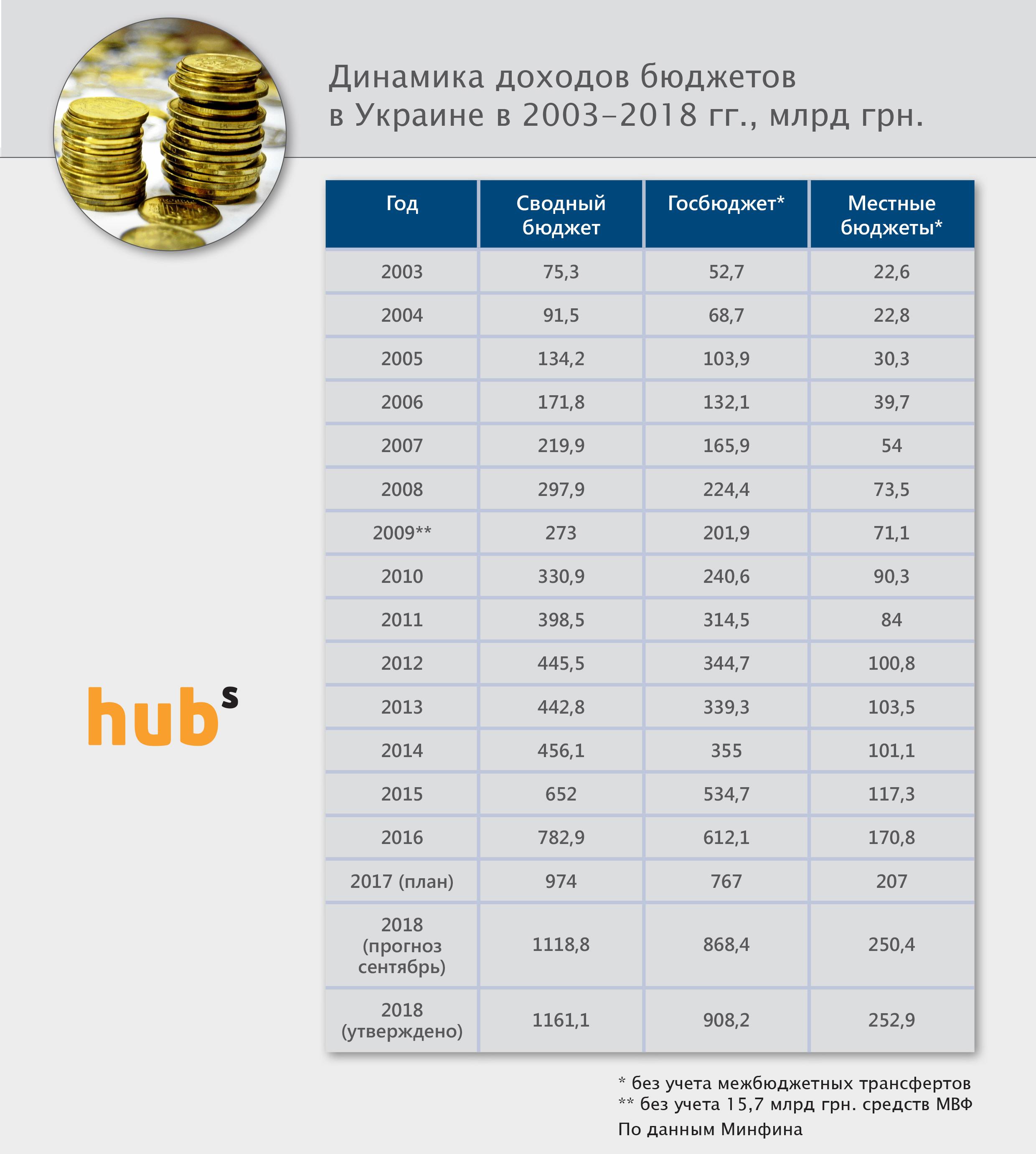 Dohody_budget_2018