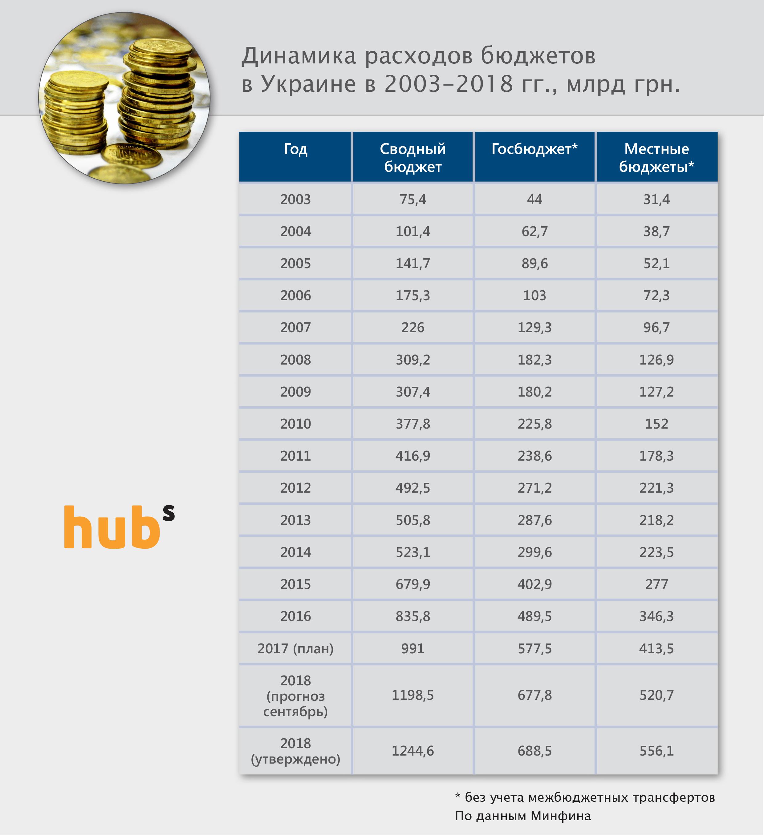 Rashody_budget_2018