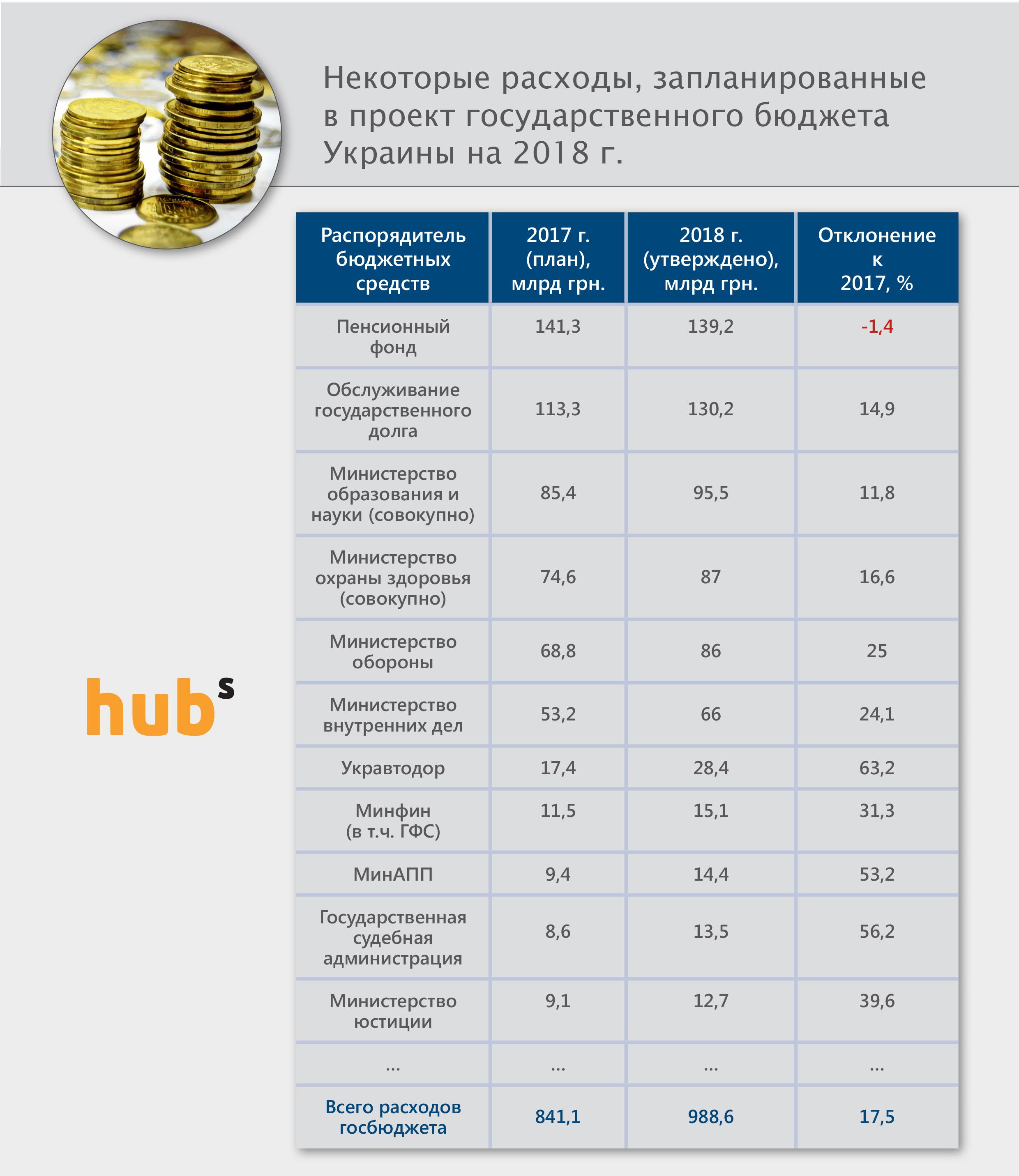 statti_rashodov_budget_2018