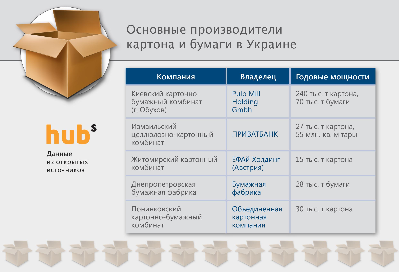 Макулатура стоимость украина адреса пункты приема макулатуры в оренбурге