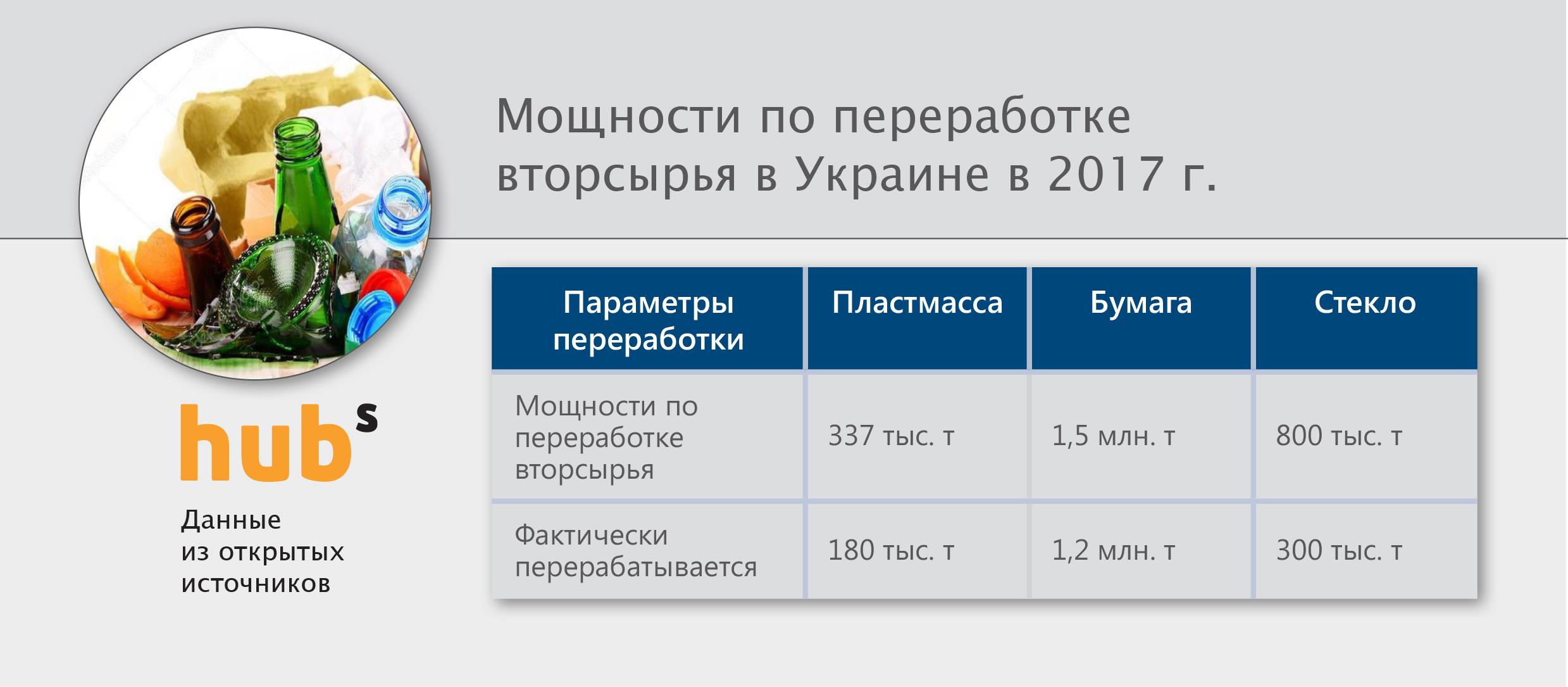 Переработка макулатуры на украине пункты приема макулатуры в коломне