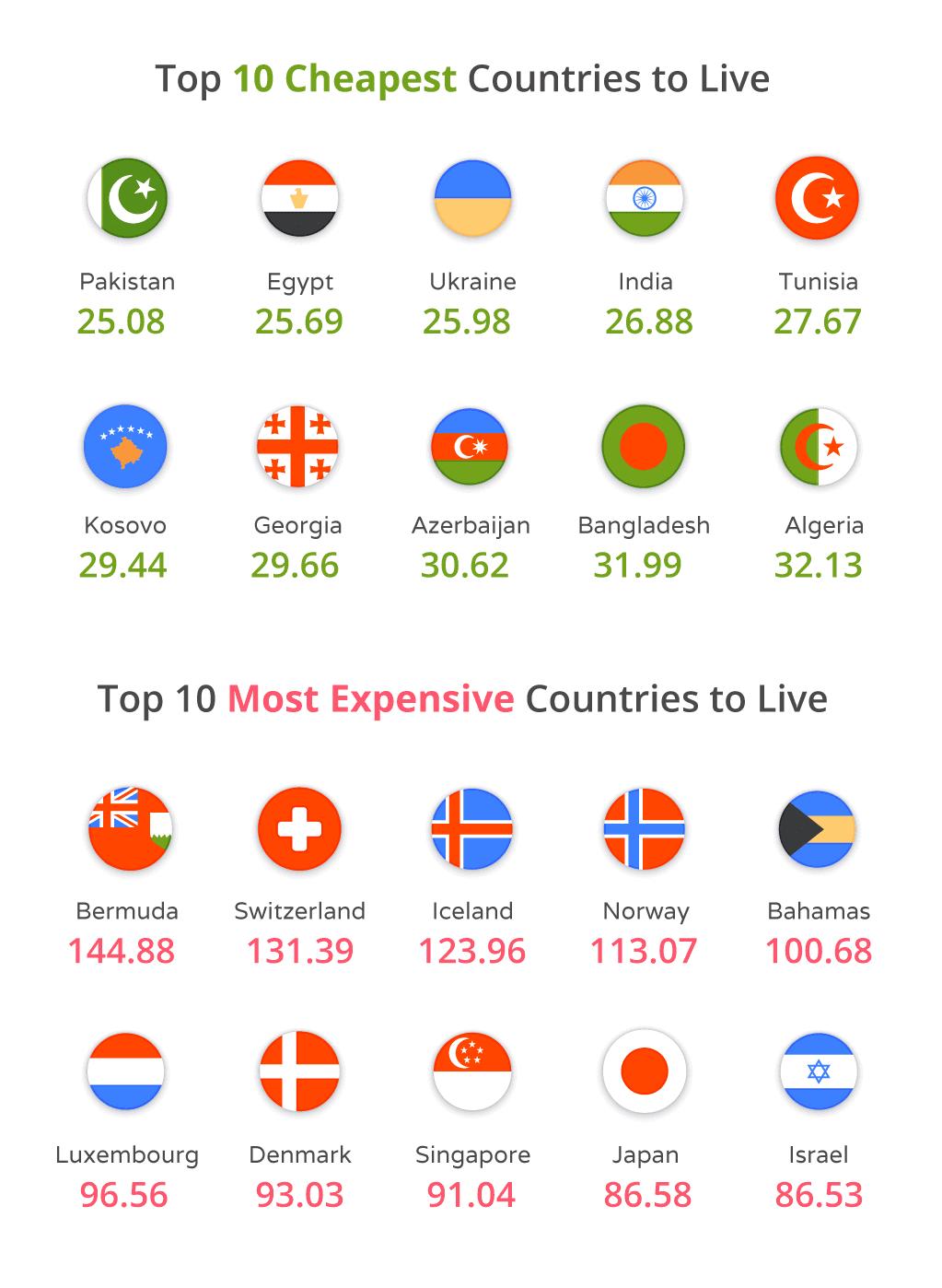 Самые дорогие страны для жизни