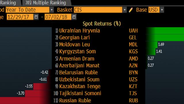 Гривня стала сильнейшей валютой на постсоветском пространстве