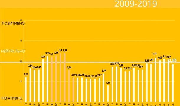 В Украине ухудшился инвестклимат