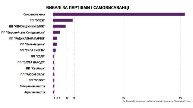 С предвыборной гонки выбыли 136 кандидатов