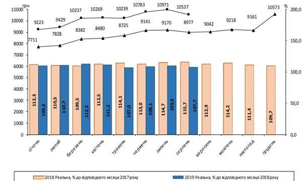 Средняя зарплата резко снизилась