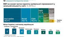 Доля Украины составляет 0,3% от мирового ВВП