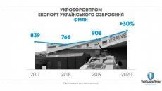 Укроборонпром  продал оружия почти на $1 млрд