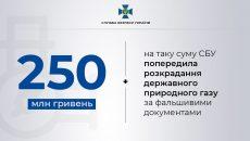 СБУ предотвратила хищение газа на 250 млн грн